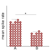 figure 2. Barplots indicate that the whole range of values can be found in your data.