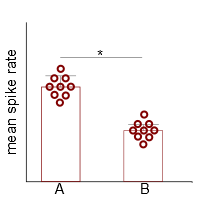figure 3. The real distribution is usually quite different from what a bar plot indicates.
