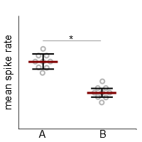 figure 4. Whisker plots describe the data much better than bar plots.