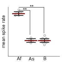 figure 6. The data actually show significantly different sub-populations of category A. Time to make new categories. Here, As and Af stand for fast and slow spiking neurons of category A. The slow ones are actually not different from B!