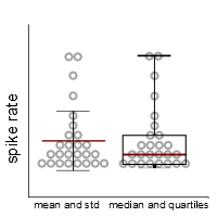 figure 7. Data that are not normally distributed are better described by using the median and quartiles instead of mean and standard deviation.